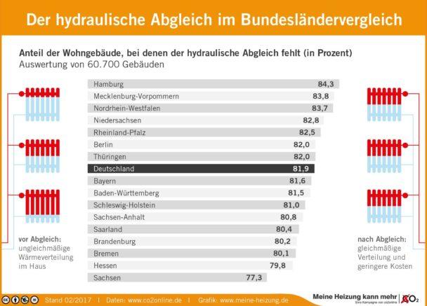Hydraulischer Abgleich Bundesländer